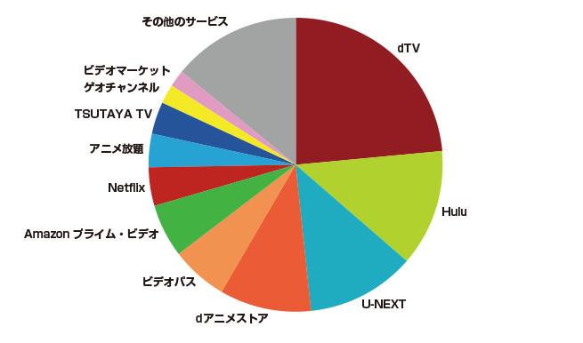 動画配信サービスSVOD市場の利用者分布図