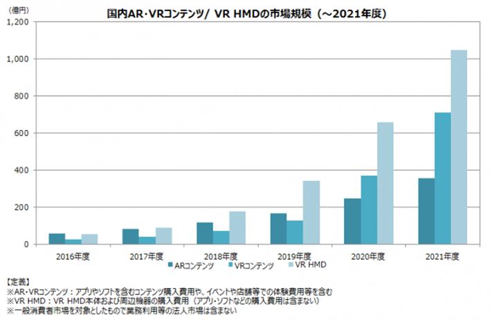 VRの市場予測